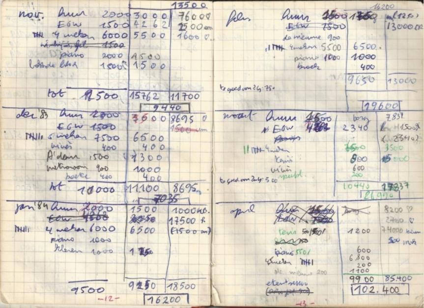 uitgaven1983