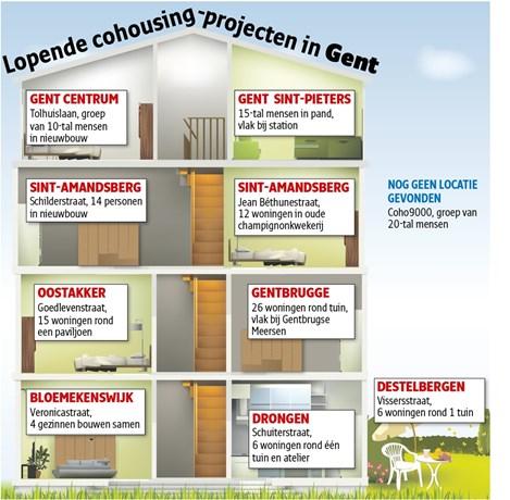 cohousinggent