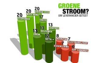 groenestrooom